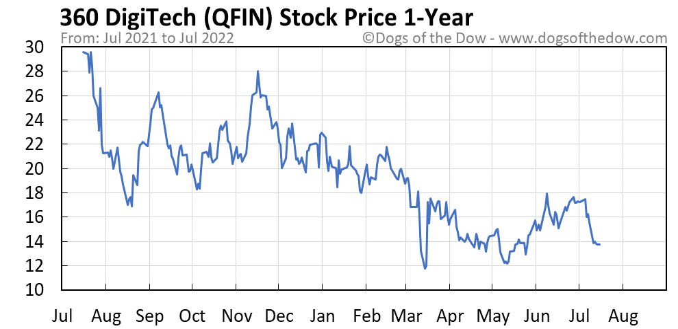 QFIN 1-year stock price chart