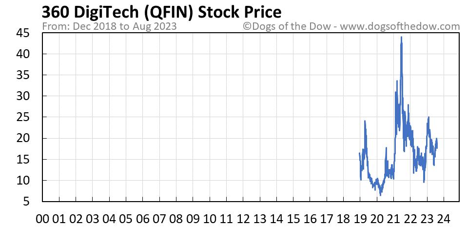 QFIN stock price chart