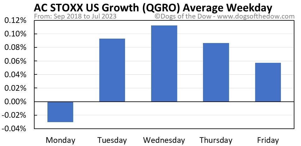 QGRO average weekday chart