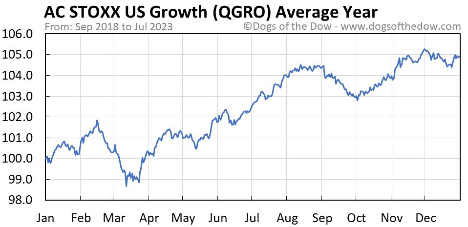 QGRO average year chart