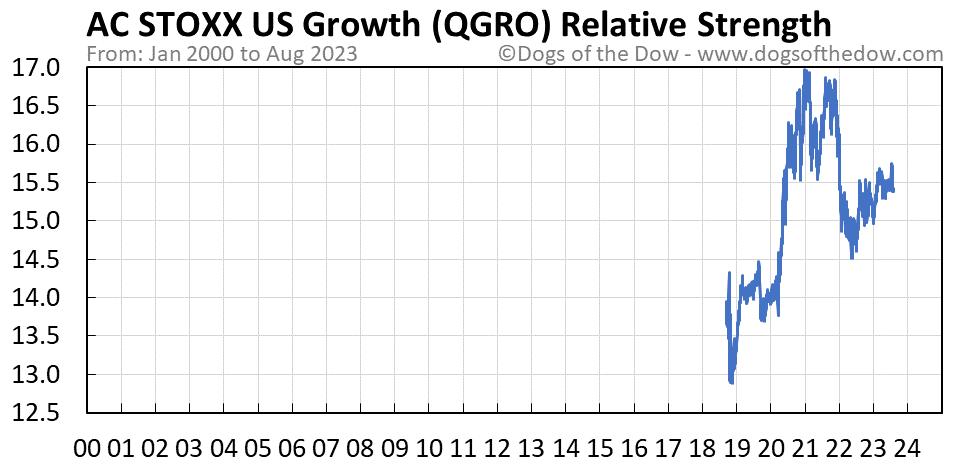 QGRO relative strength chart