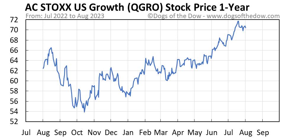 QGRO 1-year stock price chart