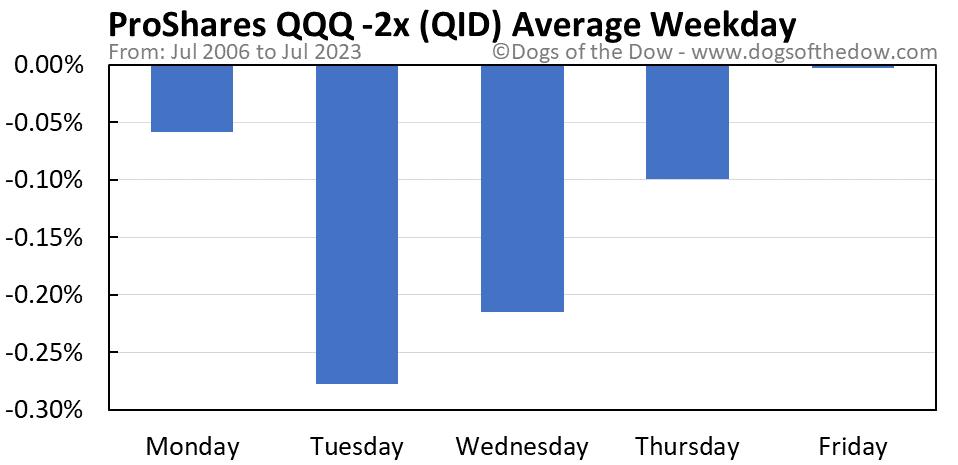 QID average weekday chart