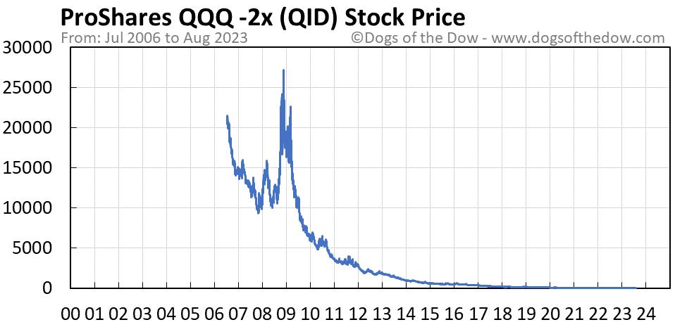 QID stock price chart
