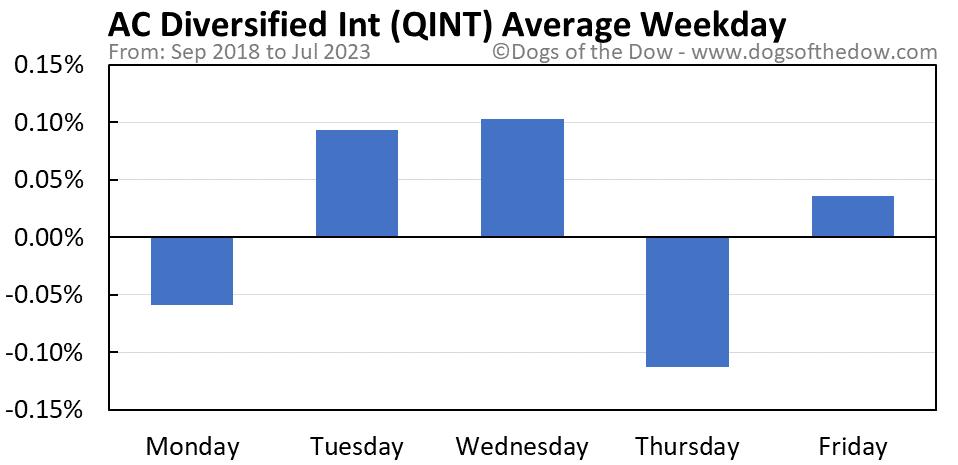 QINT average weekday chart