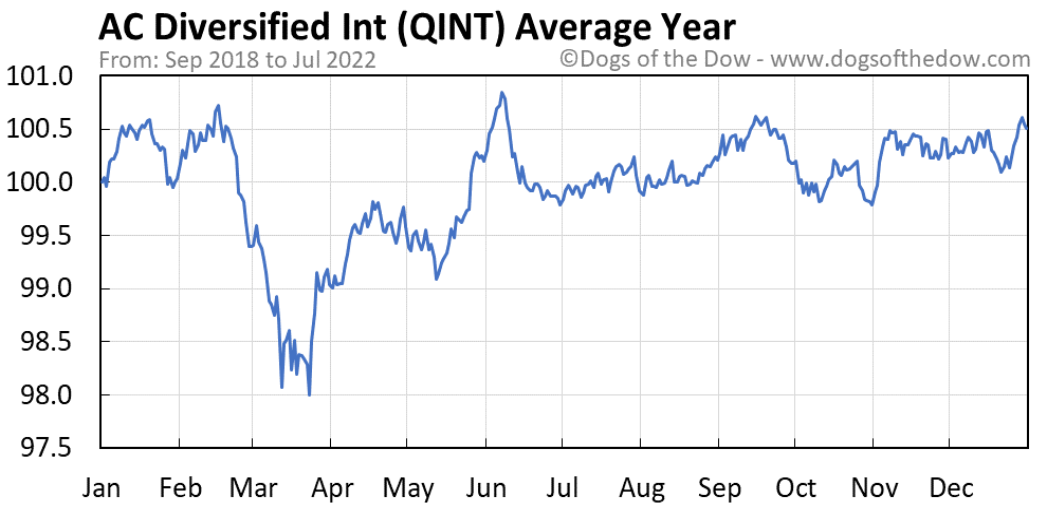 QINT average year chart