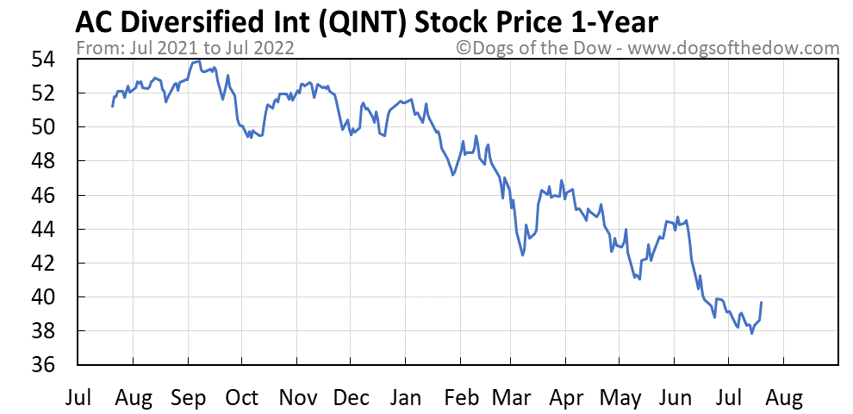 QINT 1-year stock price chart