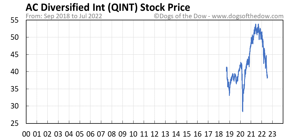 QINT stock price chart