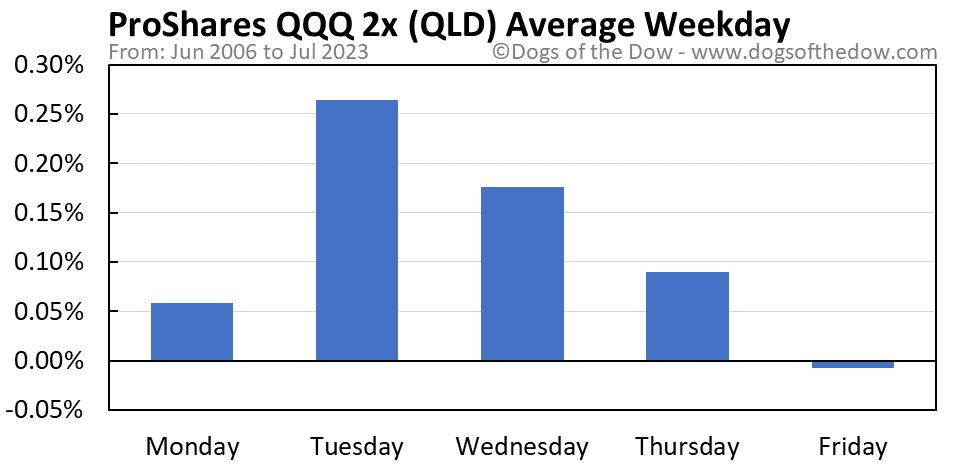 QLD average weekday chart