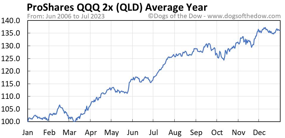 QLD average year chart