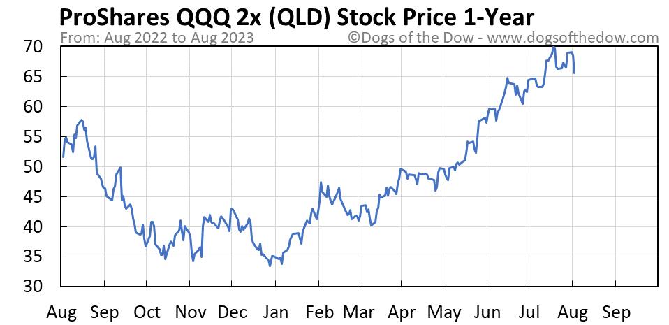 QLD 1-year stock price chart