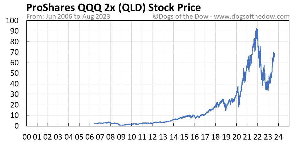 QLD stock price chart