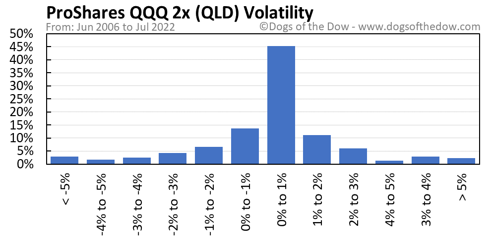 QLD volatility chart