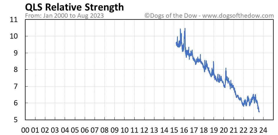 QLS relative strength chart