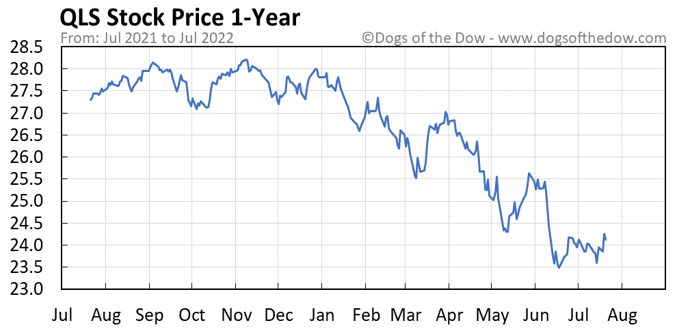 QLS 1-year stock price chart