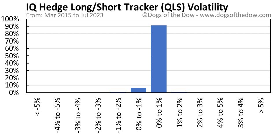 QLS volatility chart