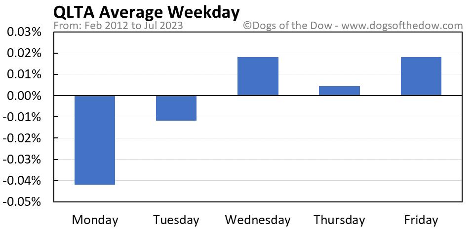 QLTA average weekday chart