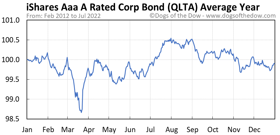 QLTA average year chart