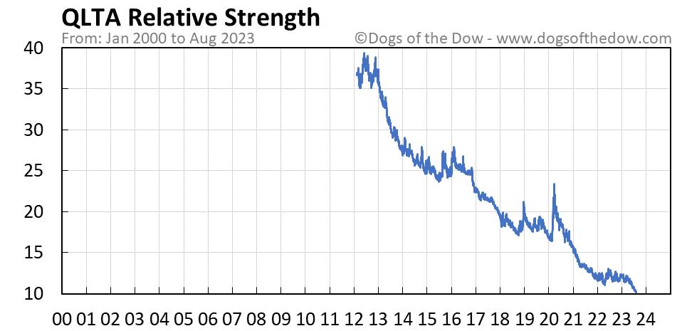QLTA relative strength chart