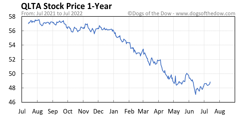 QLTA 1-year stock price chart