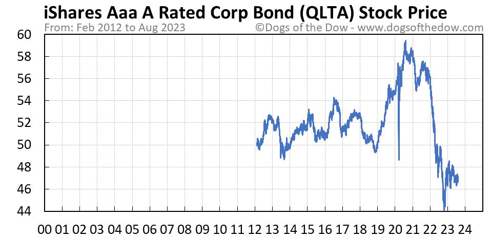 QLTA stock price chart