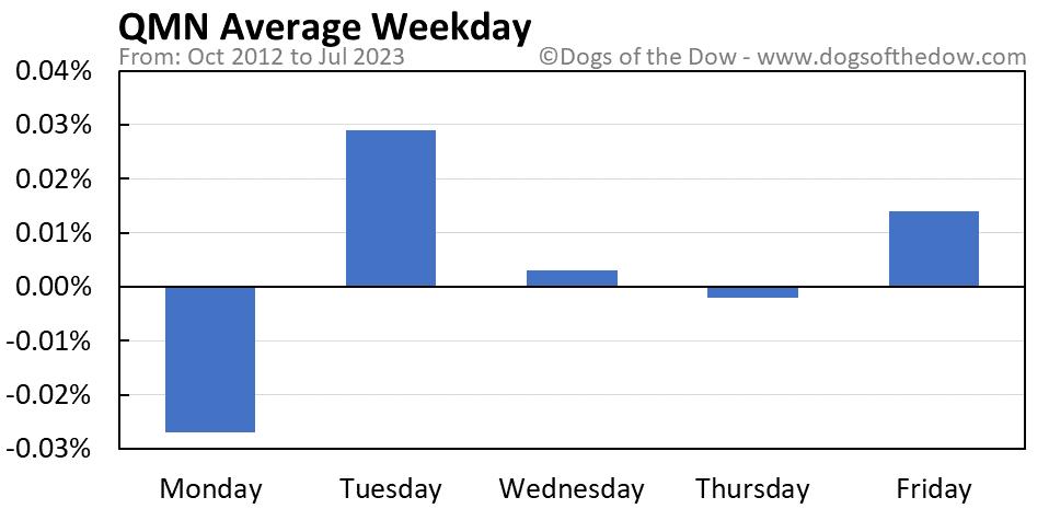 QMN average weekday chart