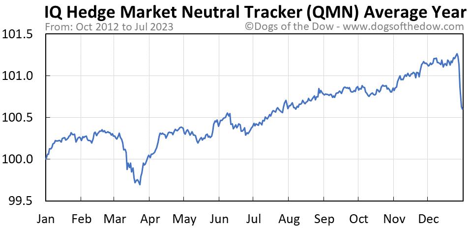 QMN average year chart