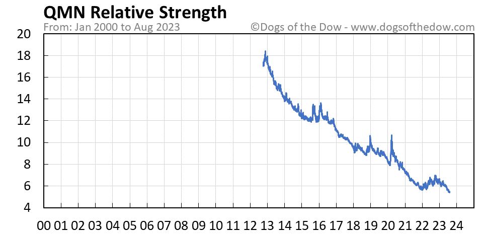 QMN relative strength chart