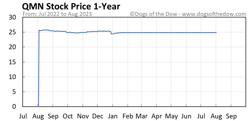 QMN 1-year stock price chart