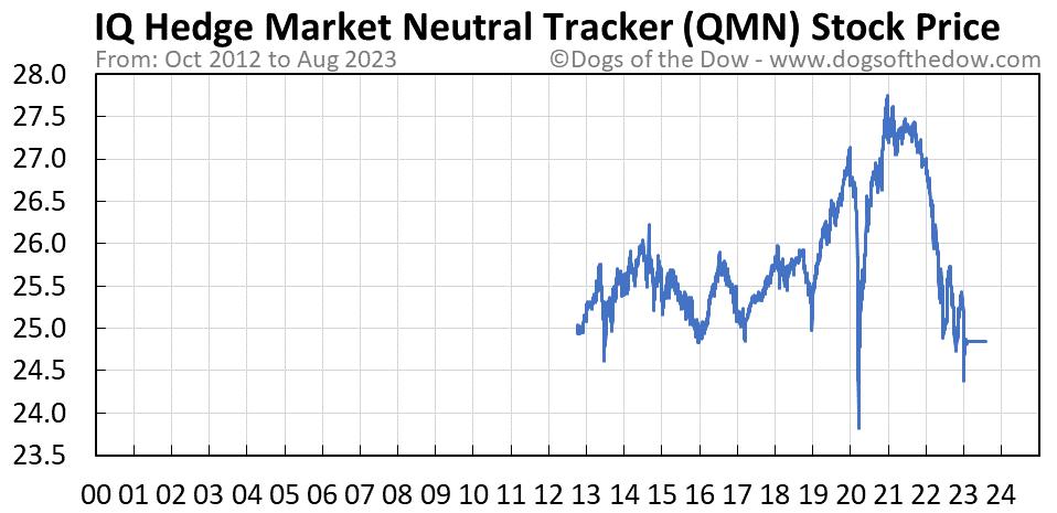 QMN stock price chart