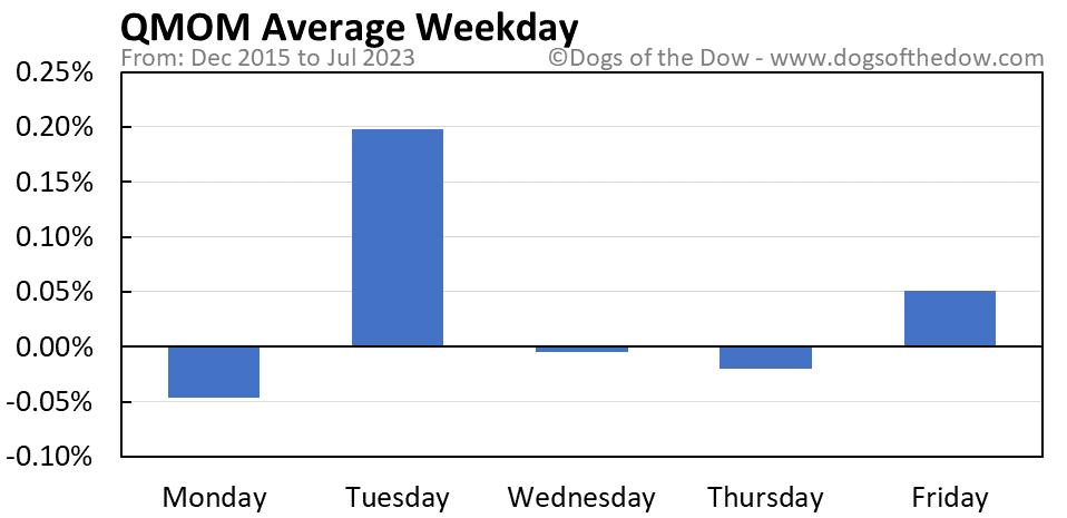 QMOM average weekday chart