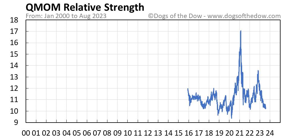 QMOM relative strength chart