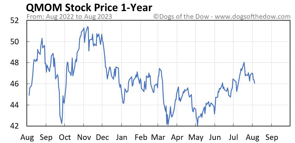 QMOM 1-year stock price chart