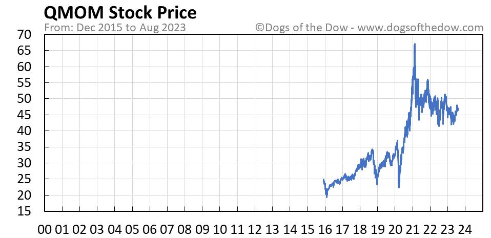 QMOM stock price chart