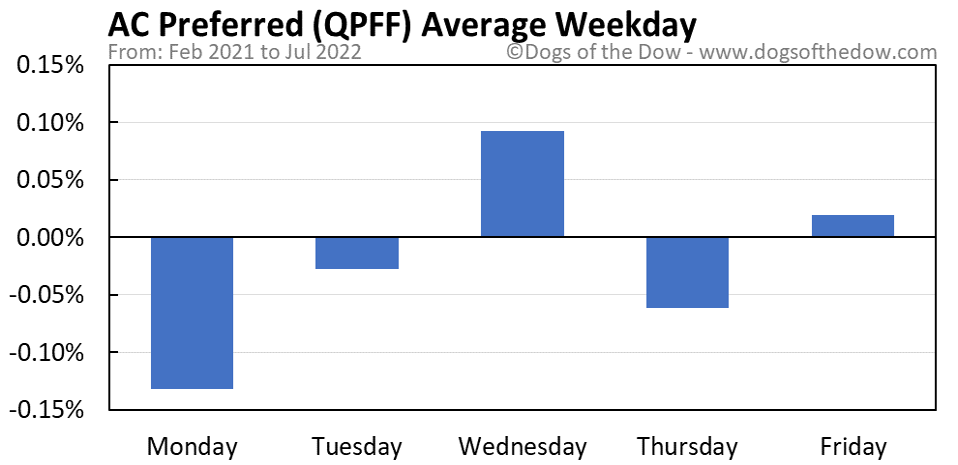 QPFF average weekday chart