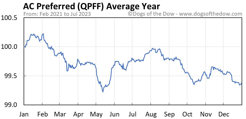 QPFF average year chart