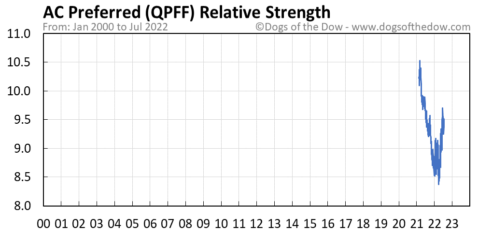 QPFF relative strength chart