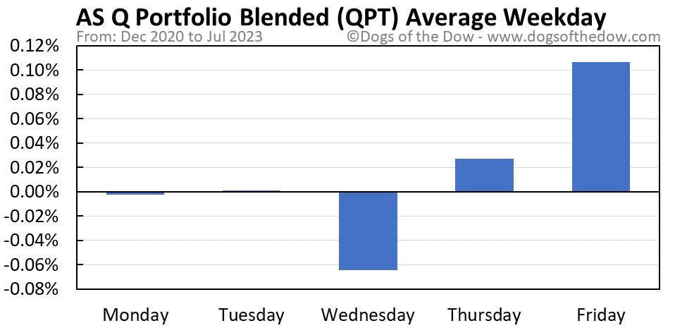 QPT average weekday chart