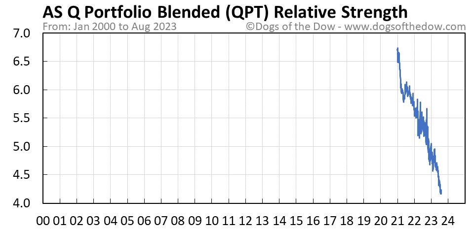QPT relative strength chart