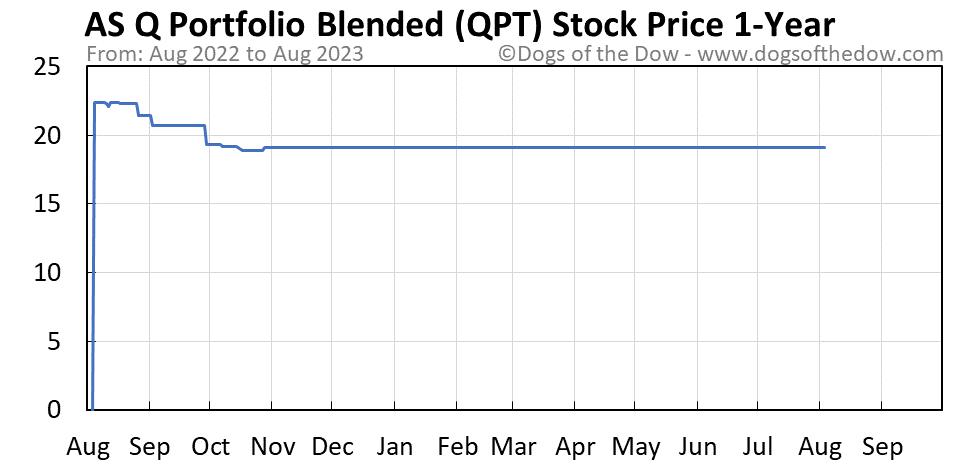 QPT 1-year stock price chart