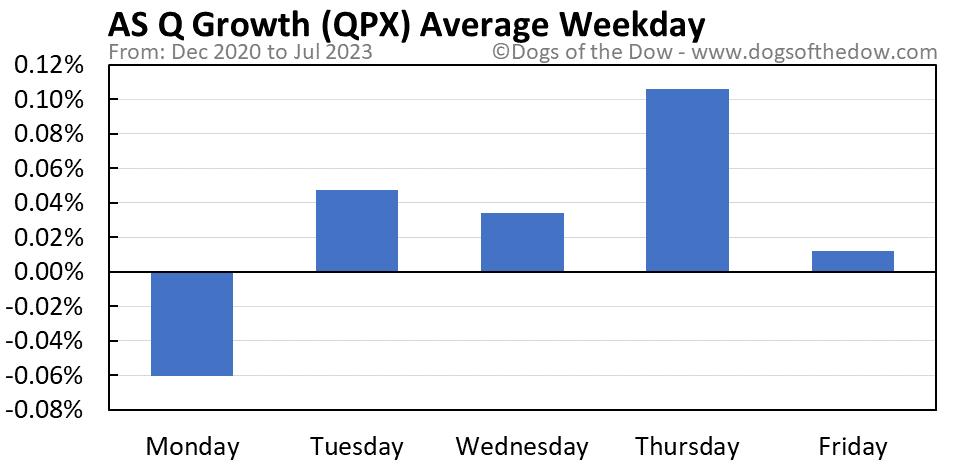 QPX average weekday chart
