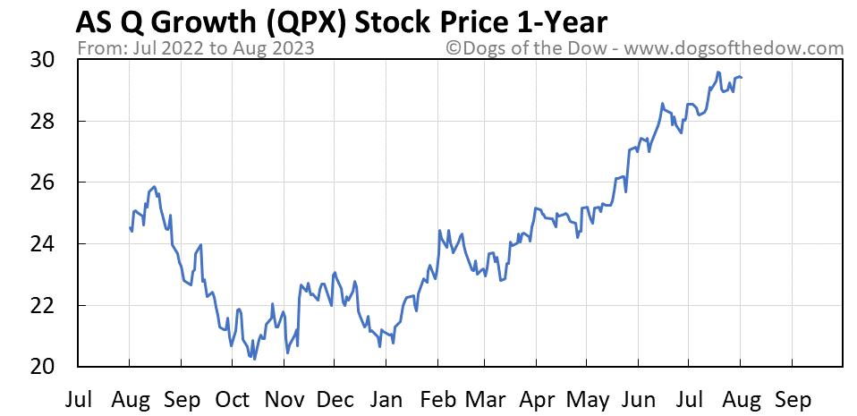 QPX 1-year stock price chart