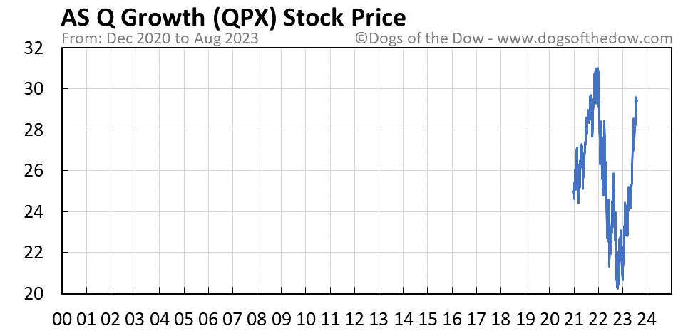 QPX stock price chart