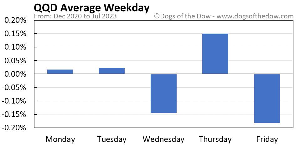 QQD average weekday chart