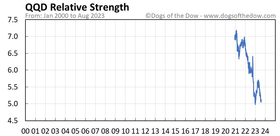 QQD relative strength chart