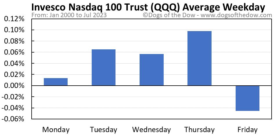 QQQ average weekday chart