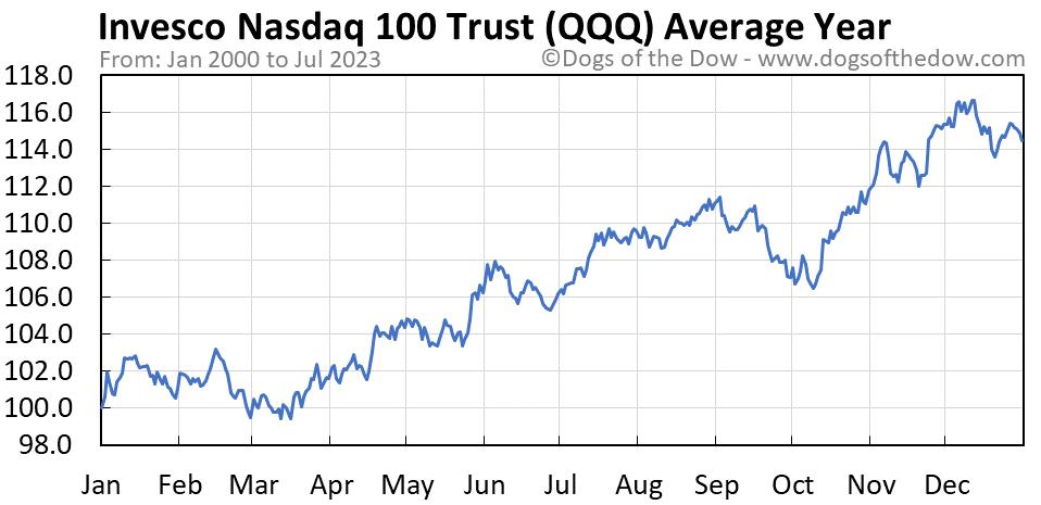QQQ average year chart