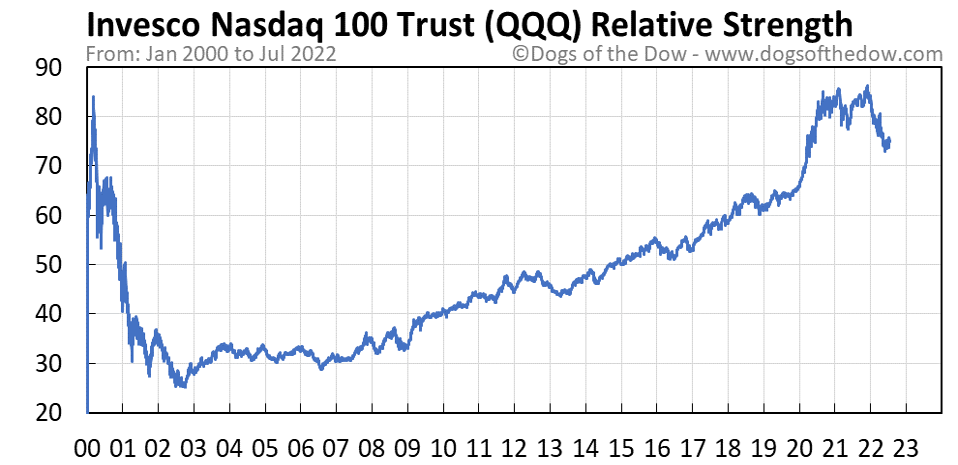QQQ relative strength chart