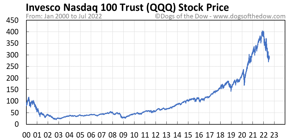 QQQ stock price chart