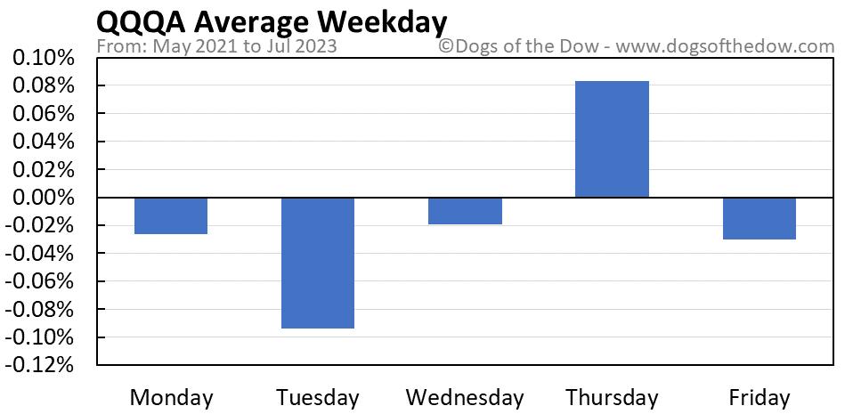 QQQA average weekday chart